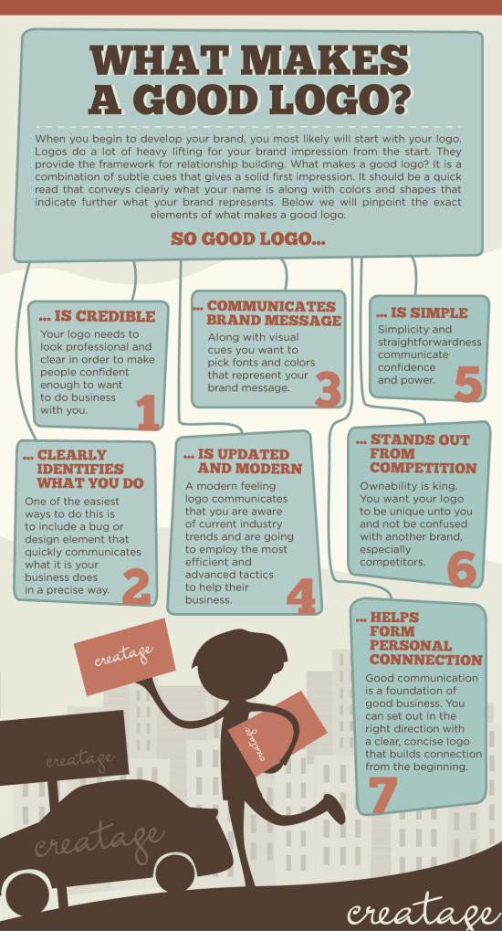 Jak vypadá dobré logo - infografika