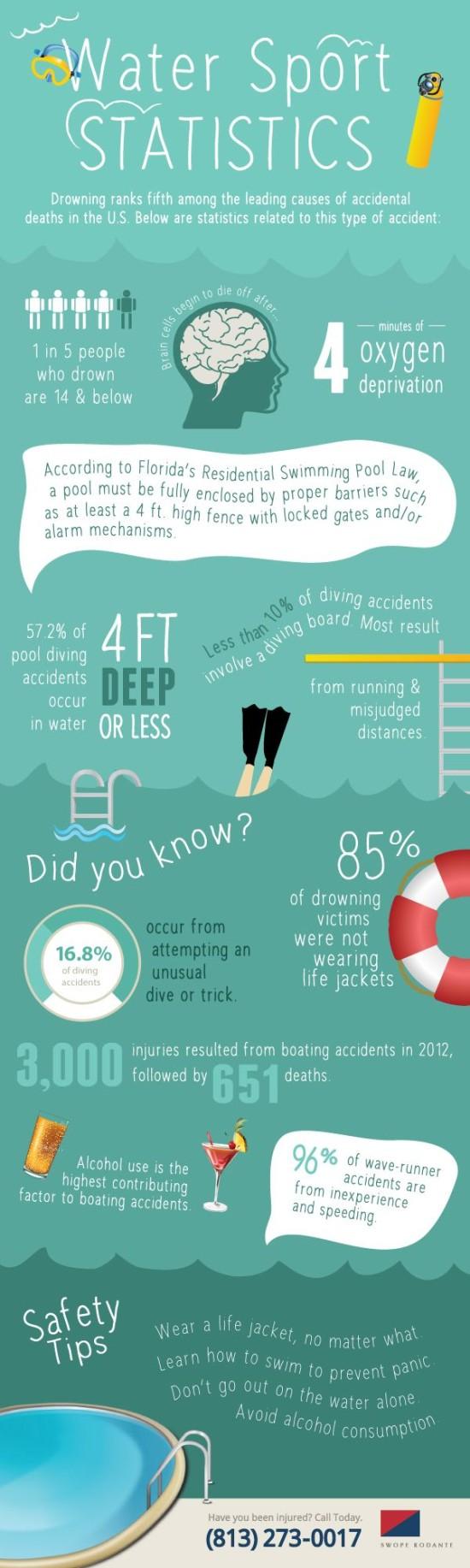 Vodni sporty - infografika