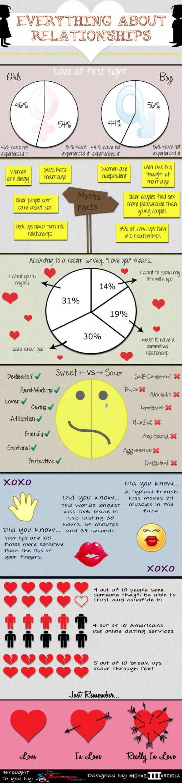 Vše co jste kdy chtěli vědět o vztazích - infografika