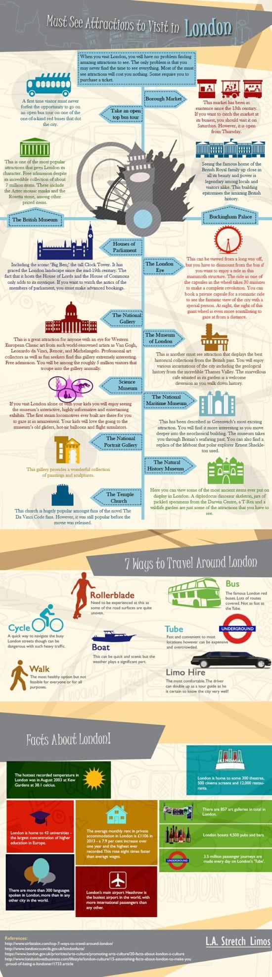 Co navštívit v Londýně - infografika