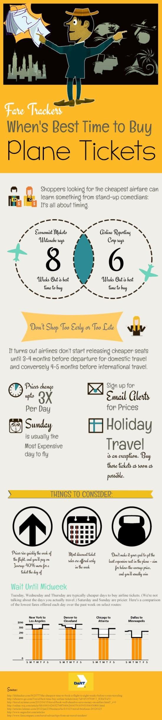 Kdy je nejlepší koupit letenky - infografika