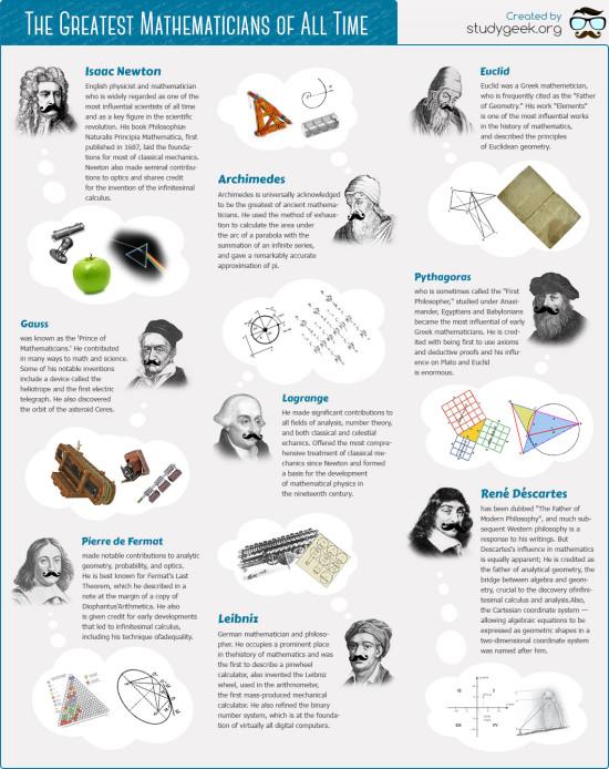 Největší matematici všech dob - infografika