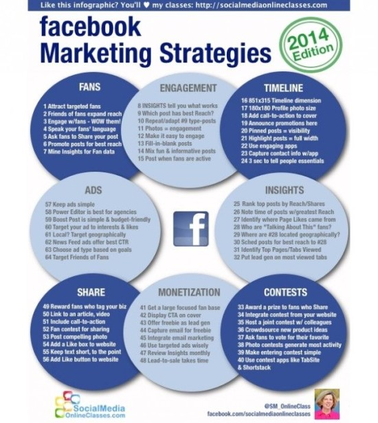 Marketingové strategie Facebooku v roce 2014 - infografika