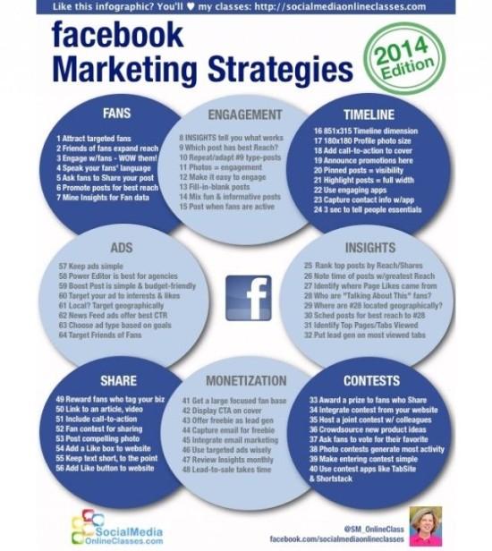 Marketingové strategie Facebooku v roce 2014 - infografika