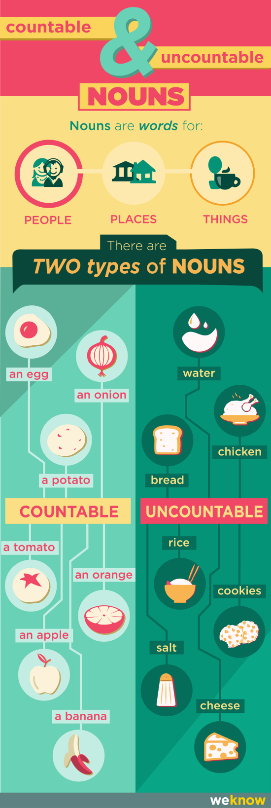 Pocitatelna a nepocitatelna podstatna jmena v anglictine - infografika