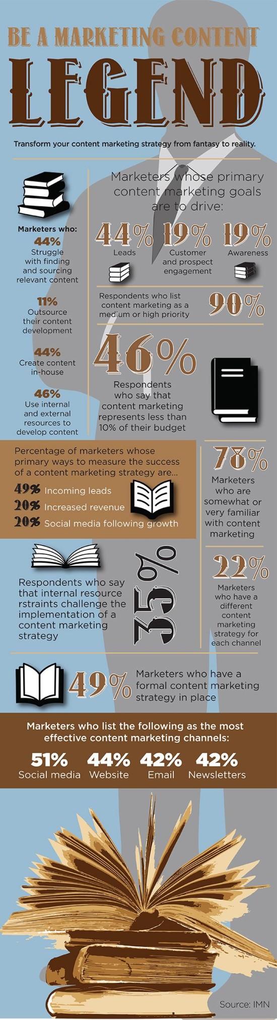 Stante se legendou obsahoveho marketingu - infografika
