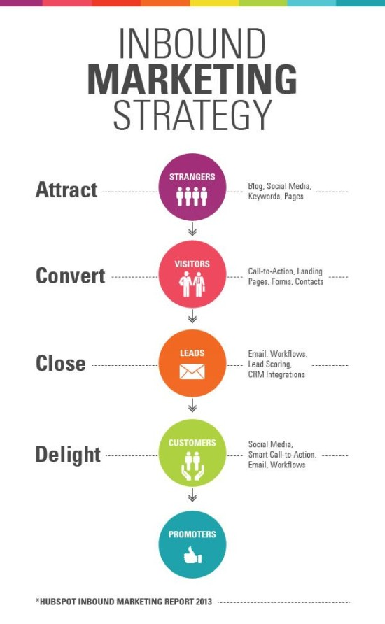 Strategie inbound marketingu - infografika
