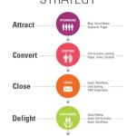 Strategie inbound marketingu – infografika