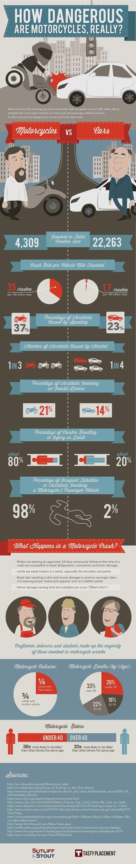 Jak nebezpecne jsou motorky - infografika