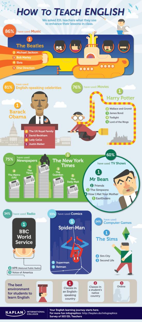 Jak ucit anglictinu - infografika