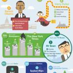 Jak učit angličtinu – infografika
