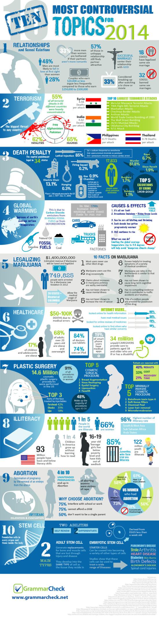 Nejkontroverznejsi temata pro rok 2014 - infografika
