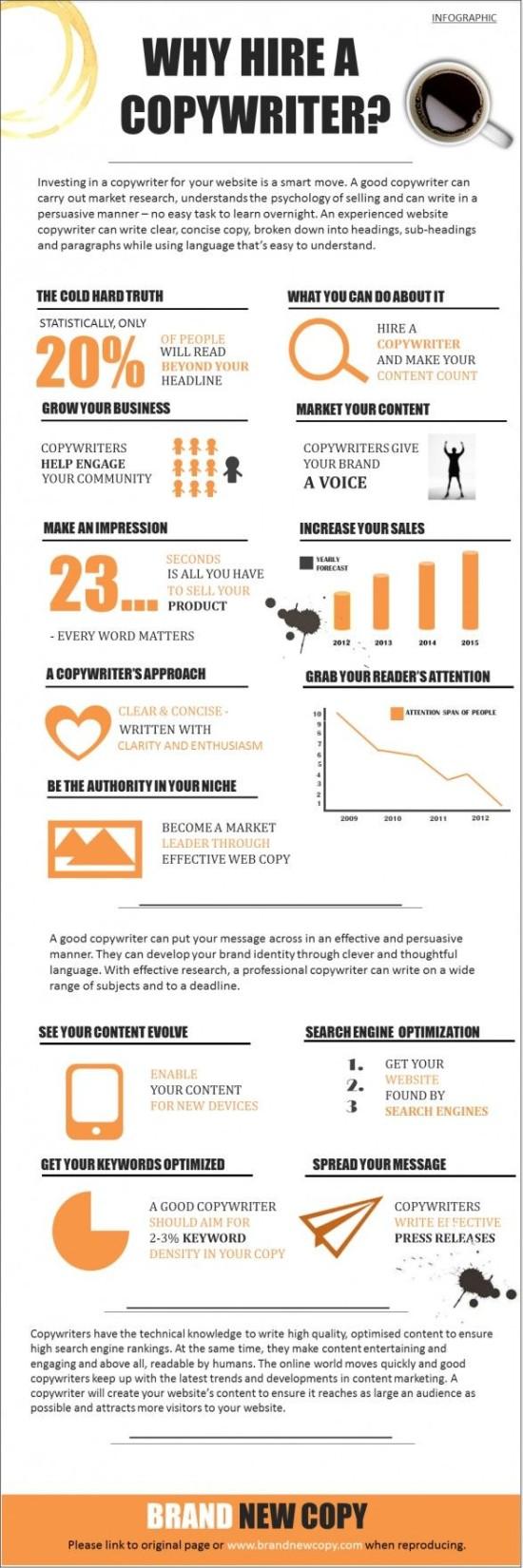 Proc najmout copywritera - infografika