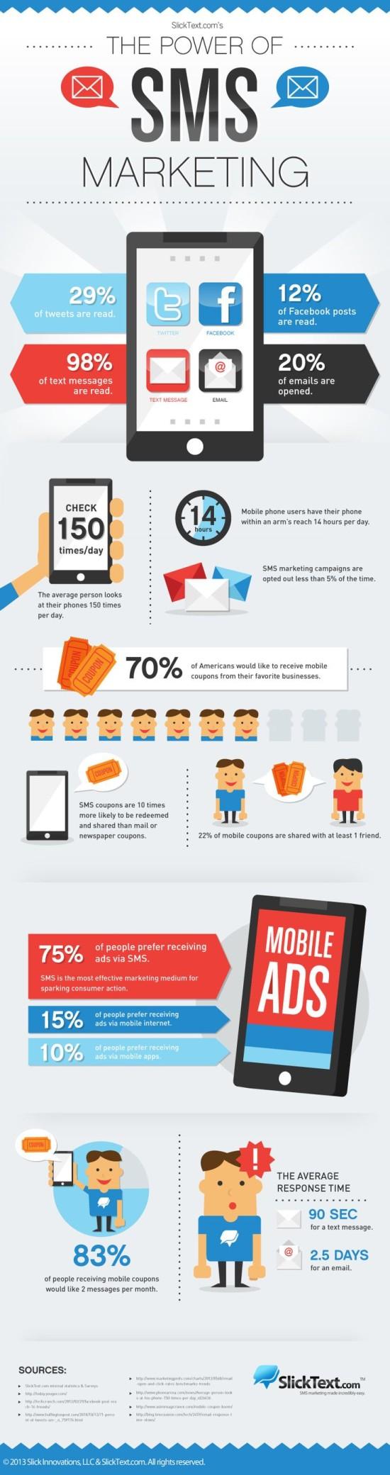 Sila SMS marketingu - infografika