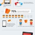 Síla SMS marketingu – infografika
