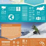 Zimní olympiáda v Soči – infografika