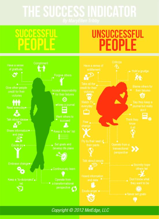 Indikator uspechu - infografika