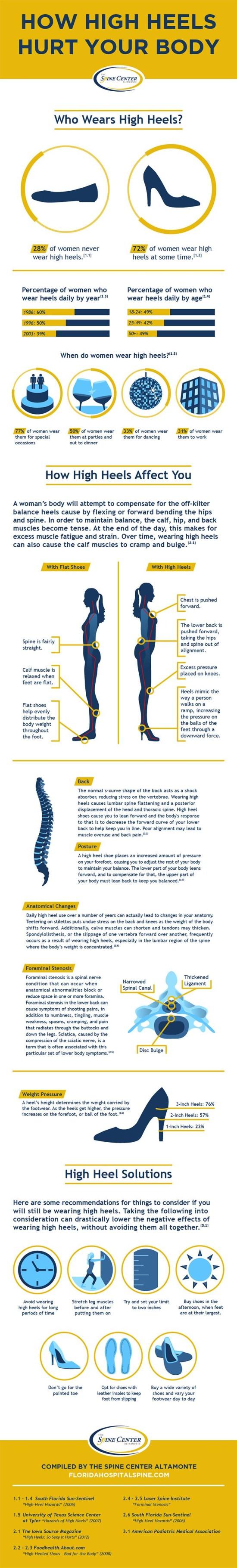Jak boty na podpadku nici vase telo - infografika