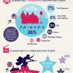 Jak se naučit anglicky – infografika