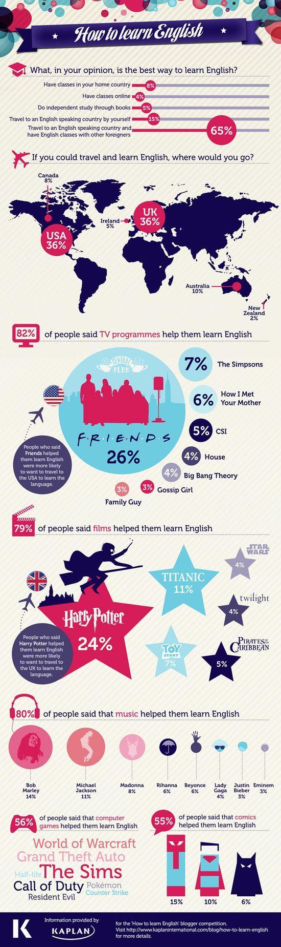 Jak se naucit anglictinu - infografika