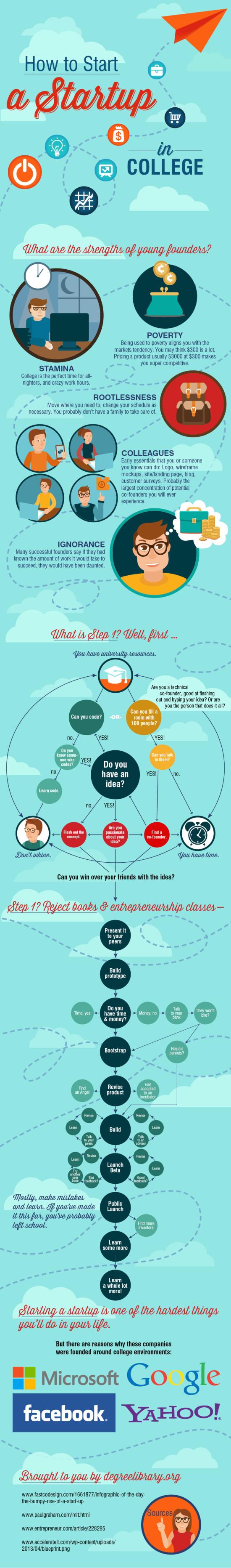 Jak zacit startup na vysoke skole - infografika