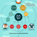 Jak začít startup na vysoké škole – infografika