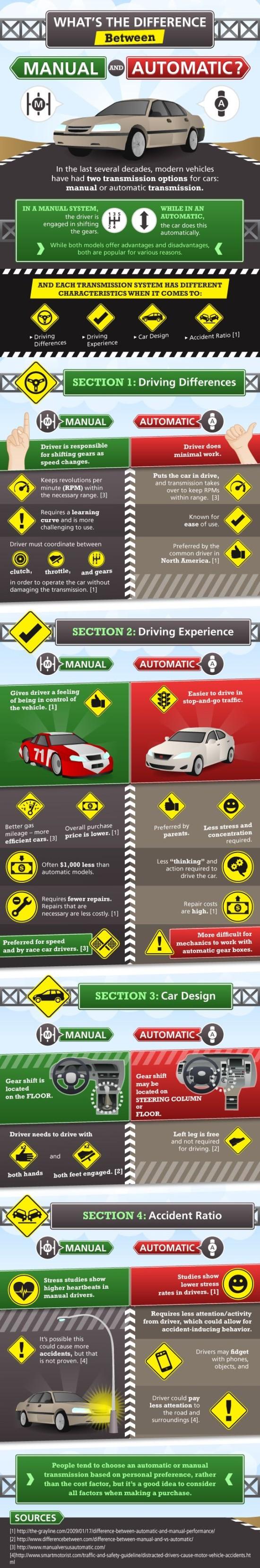 Jaky je rozdil mezi manuálem a automatem - infografika