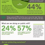 Je bezpečná veřejná WiFi síť? – infografika