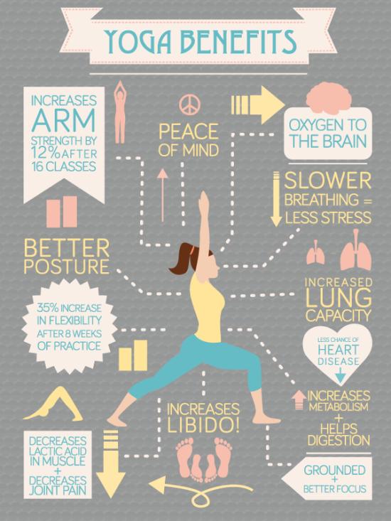 Joga a jeji vyhody - infografika