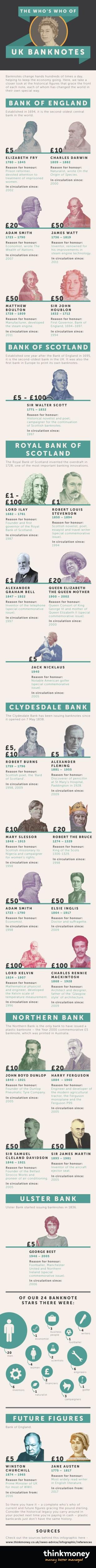 Kdo je kdo na britskych bankovkach - infografika