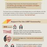 Může změnit papež František katolickou církev? – infografika