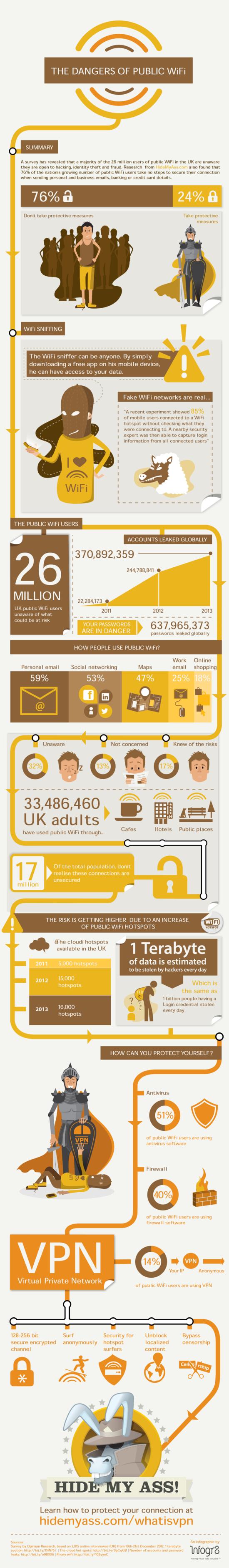 Nebezpeci verejneho wifi pripojeni - infografika