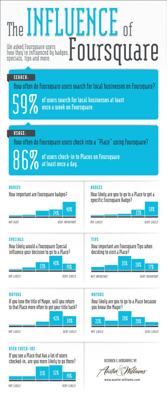 Vliv Foursquare - infografika