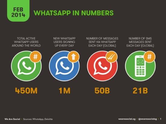 WhatsApp v cislech - infografika