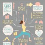 Jóga a její výhody – infografika