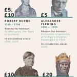 Kdo je kdo na britských bankovkách – infografika