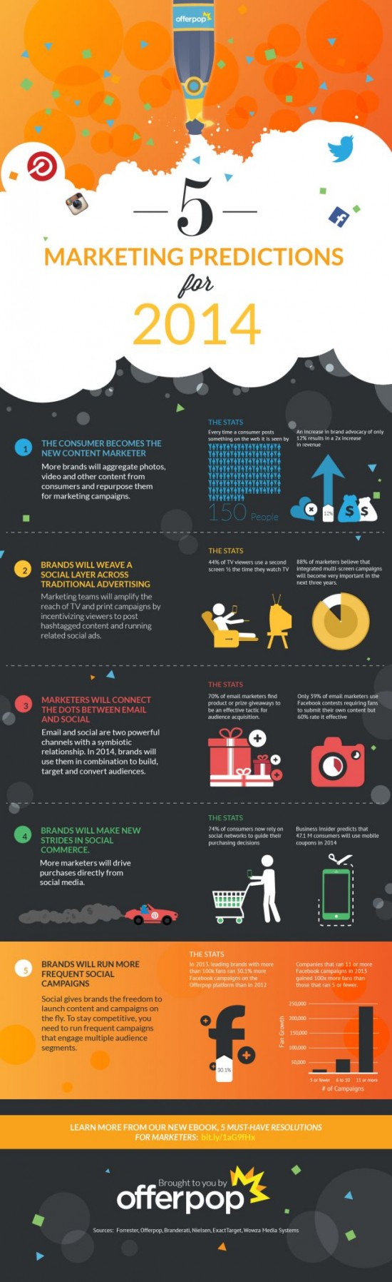 5 marketingovych predpovedi pro 2014 - infografika