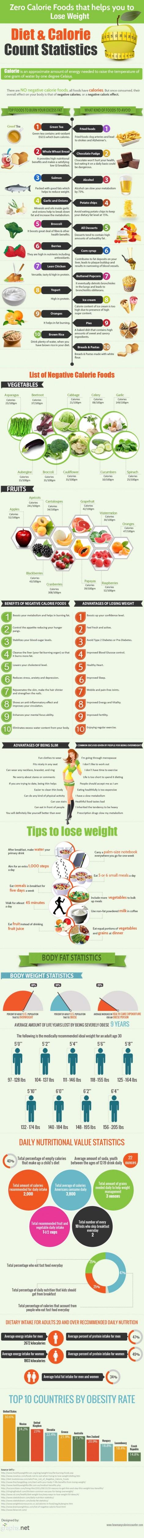 Bezkaloricke potraviny, ktere vam pomohou zhubnout - infografika