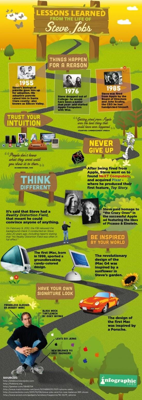 Co nas naucil Steve Jobs - infografika