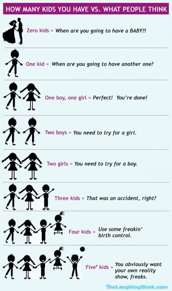 Kolik mate deti vs. co si o vas mysli ostatni - infografika