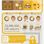 Nebezpečí veřejného WiFi připojení – infografika