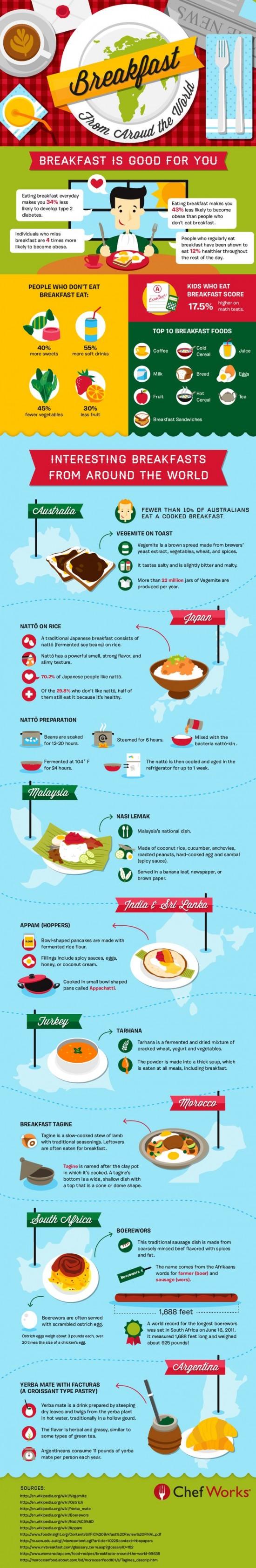 Snidane z celeho sveta - infografika