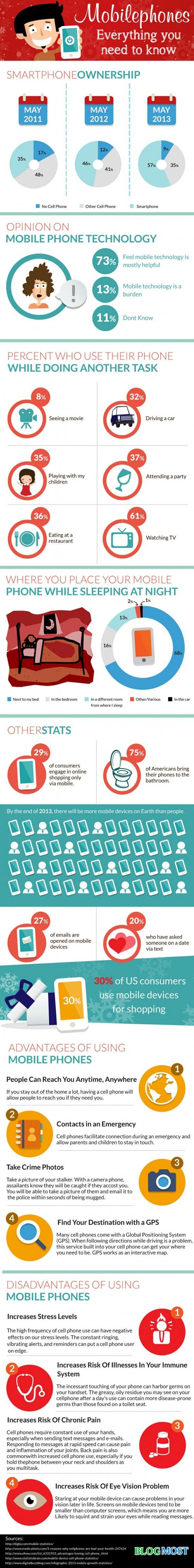 Vse co potrebujete vedet o mobilnich telefonech - infografika