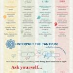 Jak vychovat dítě – infografika