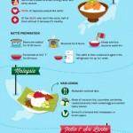 Snídaně z celého světa – infografika