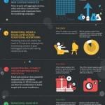 5 marketingových předpovědí pro 2014 – infografika