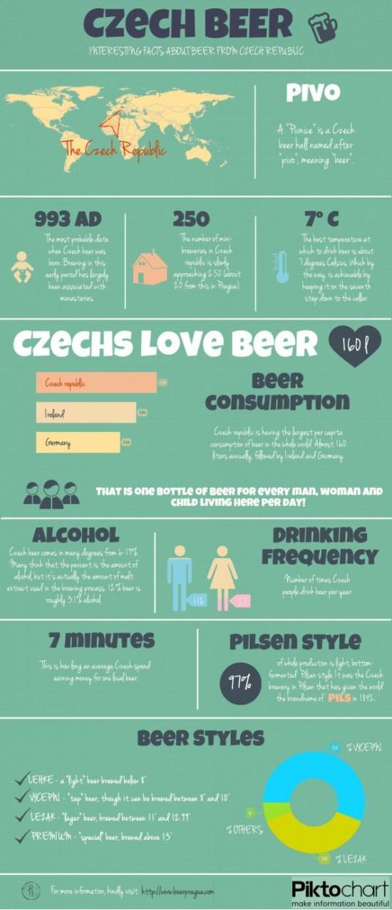 Ceske pivo - infografika