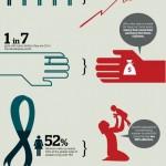 Proč investovat do žen – infografika