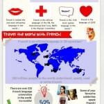 Proč se učit francouzštinu – infografika