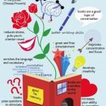 Výhody čtení knih – infografika